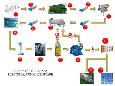 Schema centrala electrica