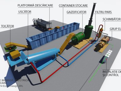 Schema principiu centrala electrica