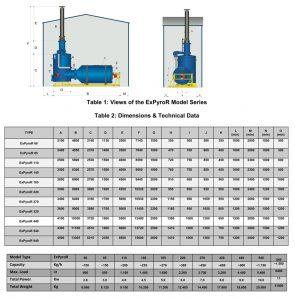 Figura1 . Tipuri și dimensiuni ale gazeificatoarelor folosite de EOSOL DESIGN